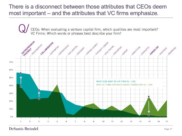 Page 17 There is a disconnect between those attributes that CEOs deem most important – and the attributes that VC firms em...