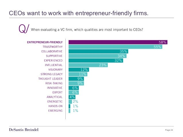 Page 24 CEOs want to work with entrepreneur-friendly firms.