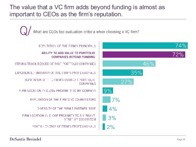 Page 25 The value that a VC firm adds beyond funding is almost as important to CEOs as the firm's reputation.