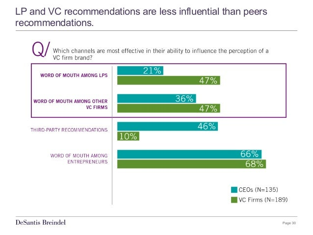 Page 30 LP and VC recommendations are less influential than peers recommendations.