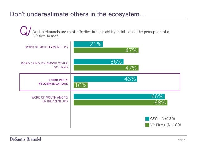 Page 31 Don't underestimate others in the ecosystem…