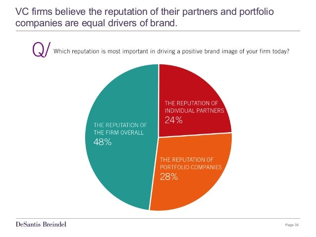 Page 35 VC firms believe the reputation of their partners and portfolio companies are equal drivers of brand.
