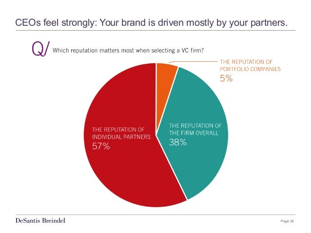 Page 36 CEOs feel strongly: Your brand is driven mostly by your partners.