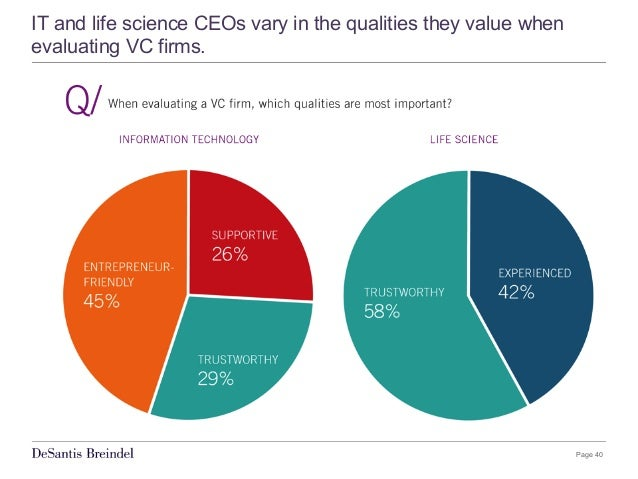 Page 40 IT and life science CEOs vary in the qualities they value when evaluating VC firms.