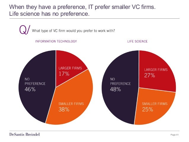 Page 41 When they have a preference, IT prefer smaller VC firms. Life science has no preference.
