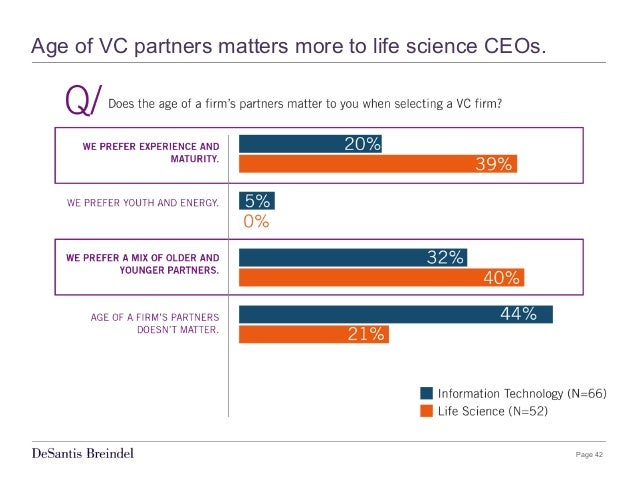 Page 42 Age of VC partners matters more to life science CEOs.