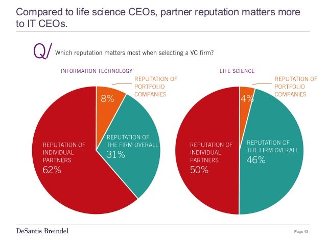 Page 43 Compared to life science CEOs, partner reputation matters more to IT CEOs.