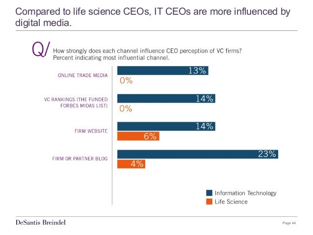 Page 44 Compared to life science CEOs, IT CEOs are more influenced by digital media.