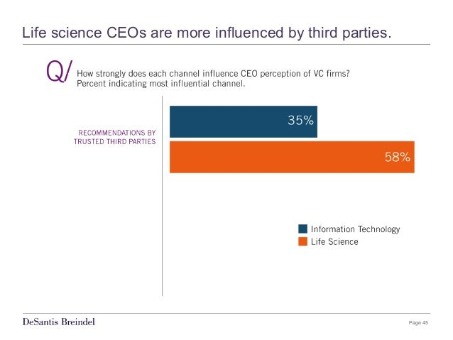Page 45 Life science CEOs are more influenced by third parties.