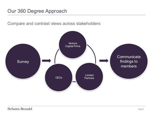 Page 6 Our 360 Degree Approach Compare and contrast views across stakeholders Communicate findings to members CEOs Venture...