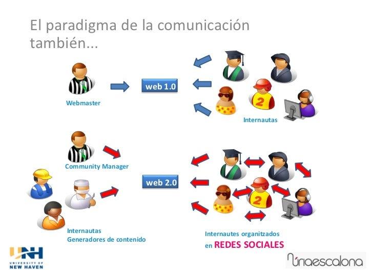 El paradigma de la comunicacióntambién...                            web 1.0     Webmaster                                ...