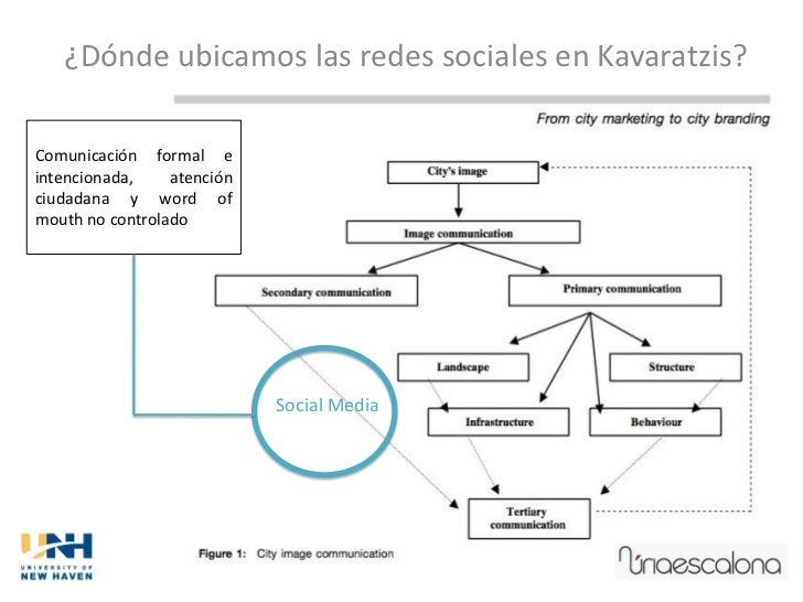 ¿Dónde ubicamos las redes sociales en Kavaratzis?Comunicación formal eintencionada,    atenciónciudadana y word ofmouth no...