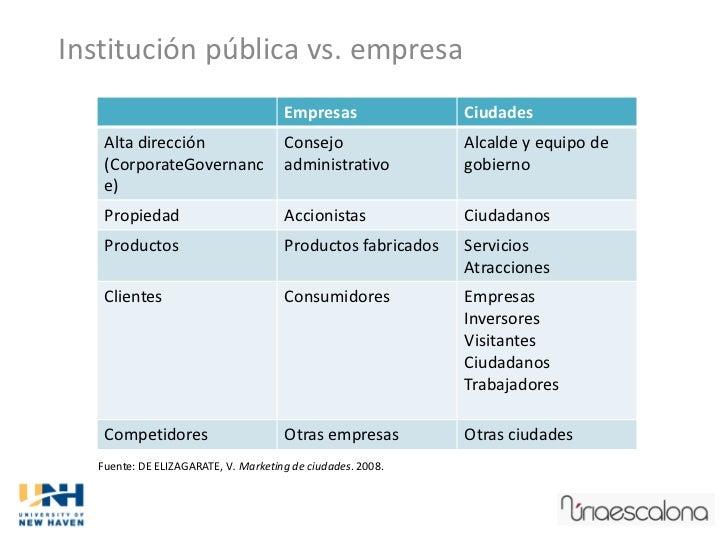 Institución pública vs. empresa                                      Empresas               Ciudades    Alta dirección    ...