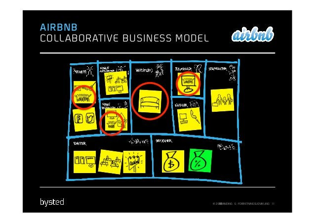 AIRBNBCOLL ABORATIVE BUSINESS MODEL                                © 2013                                    BRANDING & FO...
