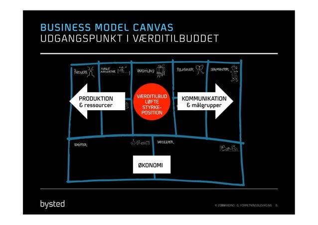 BUSINESS MODEL CANVASUDGANGSPUNK T I VÆRDITILBUDDE T                     VÆRDITILBUD      PRODUKTION                   KOM...