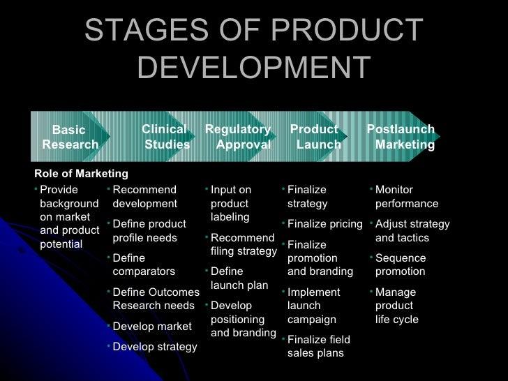 Branding in pharmaceuticals for Product development corporation
