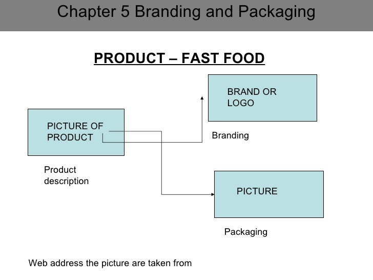 chapter 14 branding and packaging Number of studies have been carried out on branding and packaging  through  14 packs and larger ryo packs and pmps tap into current consumer concerns  about price at  this chapter is divided into two sections section a deals on the .