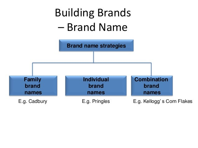 brand building and positioning for cadburys marketing essay All the tools of marketing and brand building have been used to  now building brands has become a lot less expensive and smart brands can take.