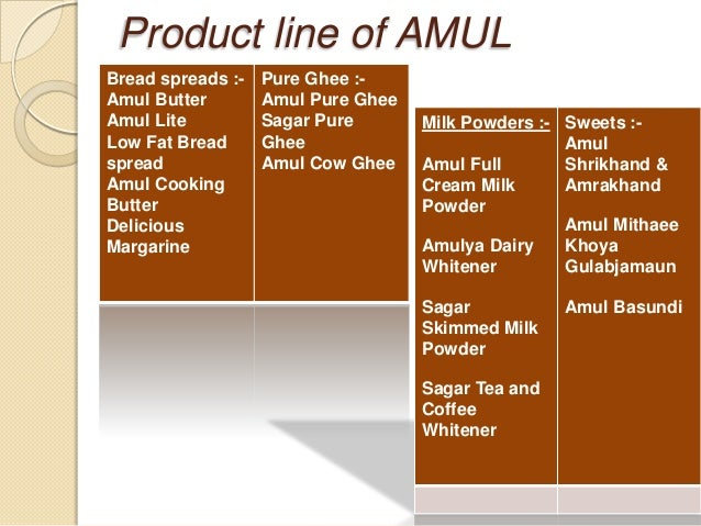 strategies adopted by amul Read more about amul revamps chocolate strategy on business standard dairy  major amul is reworking its strategy in the chocolate category.