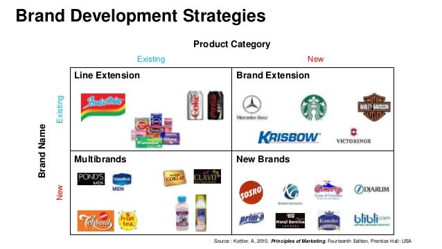 Branding Strategy : Building Strong Brands