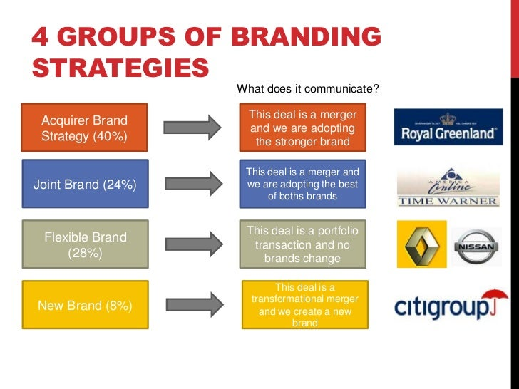 branding and mergers This article explores the challenge of merging brands successfully following  corporate mergers it develops a framework for corporate and product branding.