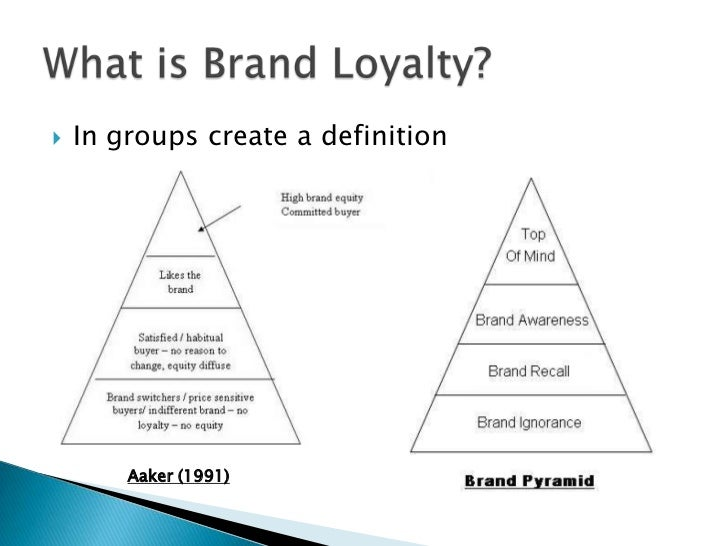 brand attitudes of brand loyals of Hard-core loyals buy the brand all the time split loyals loyal to two or three brands  utilitarian, attitudes - katz (1960) perceived instrumentality - rosenberg (1956) /howard and sheth (1969)  brand loyalty, brand relationship and brand equity - introduction to branding.