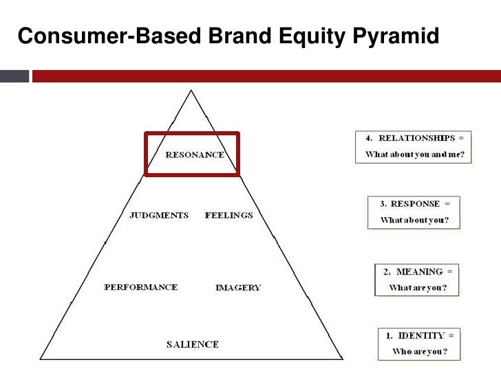 consumer based brand equity This work considers the development and validation of a measurement instrument of brand equity based on the value ascribed to brands by consumers the results obtained indicate the existence of four basic dimensions of brand utilities: product functional utility, product symbolic utility, brand name functional utility, brand name symbolic utility.