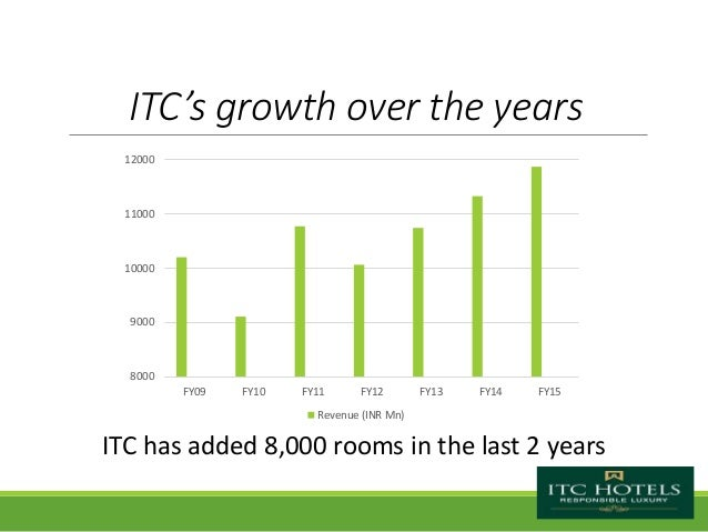 Brand Management Itc Hotels