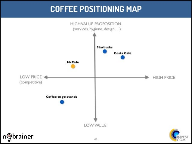 positioning map for starbucks Positioning statement example  think about how people feel about their apple products or their starbucks coffee  your position statement is your road map to.