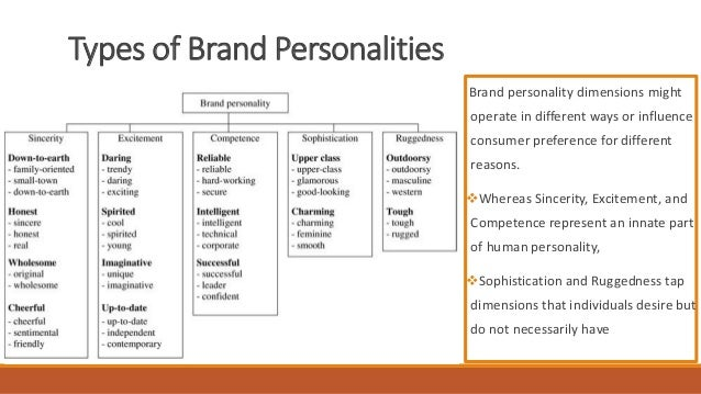 Determination of Brand Personality Dimensions