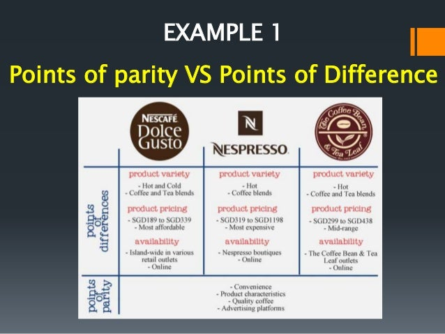 points of parity Having established your frame of reference, you can begin to compare your  product with similar types of product when you do this, you highlight points of  parity.