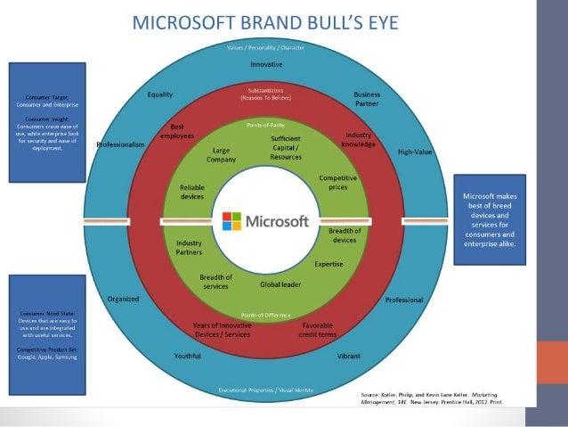 Brand Bullseye