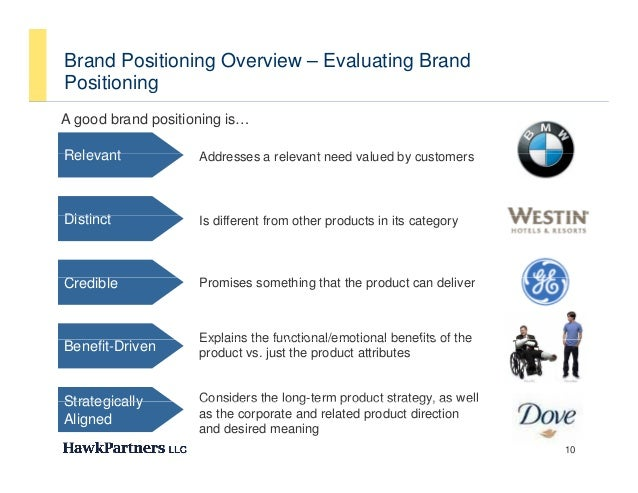 Brand Positioning Overview – Evaluating BrandPositioning          gA good brand positioning is…Relevant            Address...