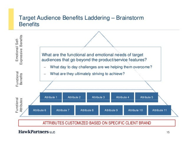Target Audience Benefits Laddering – Brainstorm        BenefitsExpressive Benefits  Emotional/ Self-           B          ...