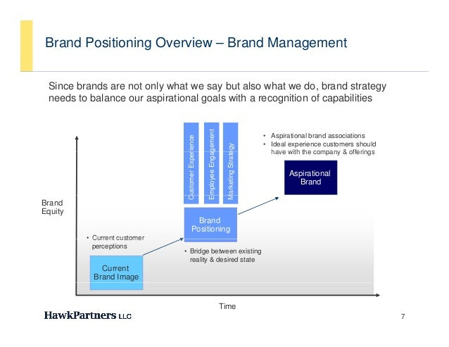 Brand Positioning Overview – Brand Management Since brands are not only what we say but also what we do, brand strategy ne...