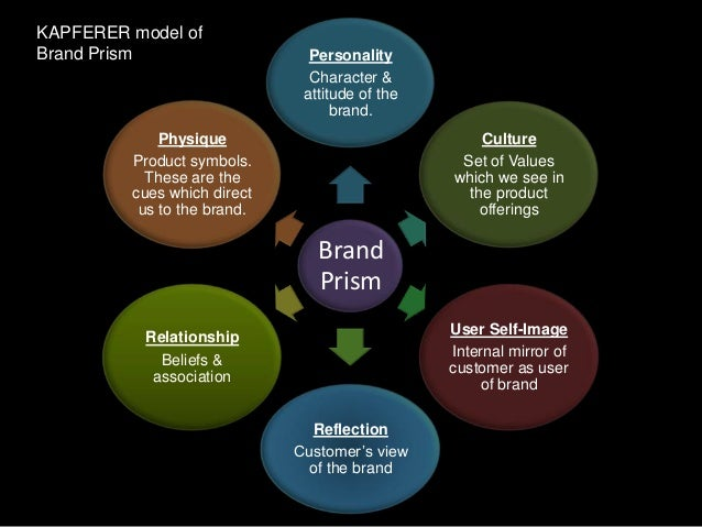 brand audit aaker model Global brand adaptation and culture – the hofstede model dimensions  brand communication in collectivist cultures also needs to create positive feelings of.