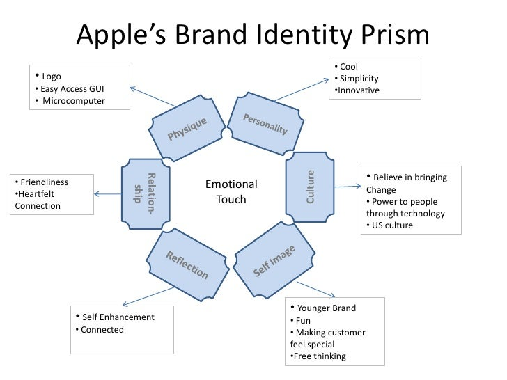 positioning statement for iphone How to effectively position your technology brand part iii: points of parity  the  apple iphone is a product with an amazing design  if i were running brand  strategy for samsung, i would acknowledge that design is a point.