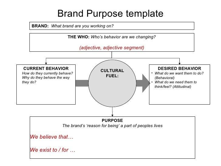 Brand Purpose Workshop