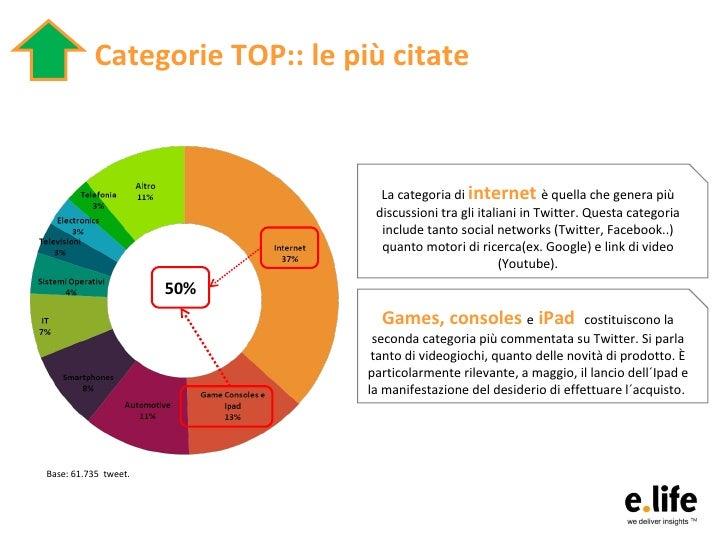 Che cosa twittiamo? Brand Report Italia (Maggio 2010) Slide 3