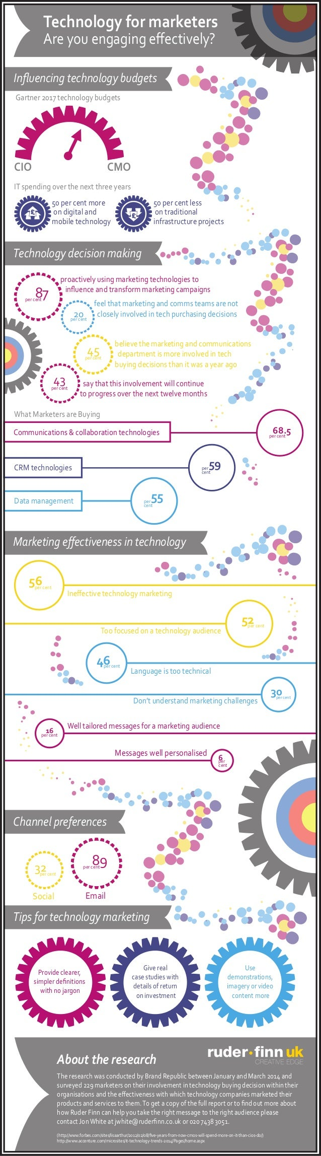 Technology for marketers Are you engaging effectively? Influencing technology budgets Technology decision making IT spending...