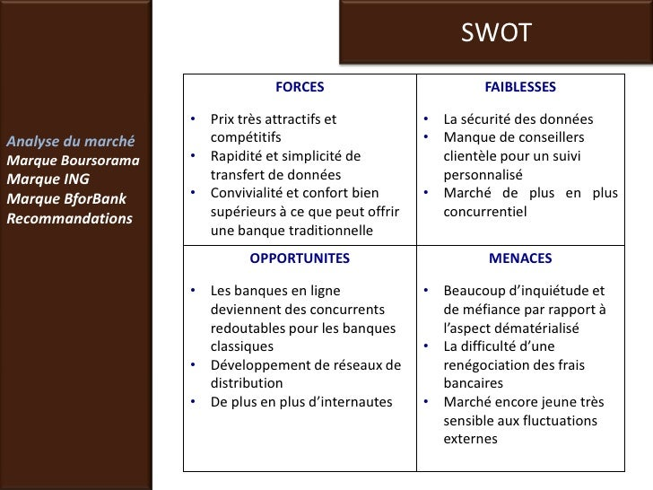 axis bank swot and pestel analysis Banco santander bank financial analysis, swot matrix the financial aim of certain commerce is like an axis in which other objectives or goals are revolving.