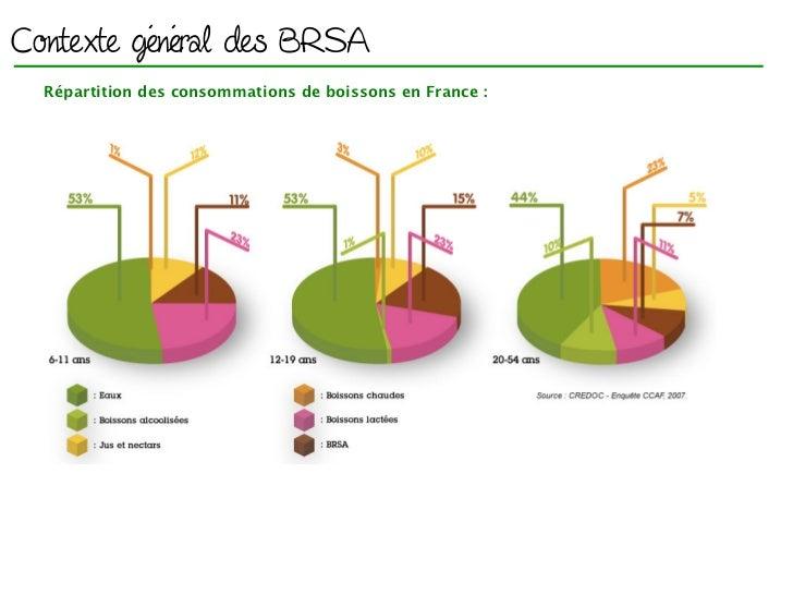 Contexte général des BRSA  Répartition des consommations de boissons en France :