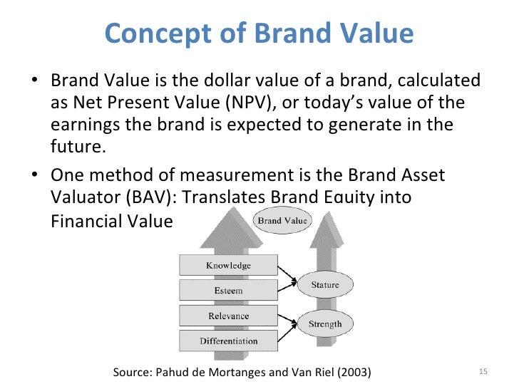 Brands And Shareholder Value