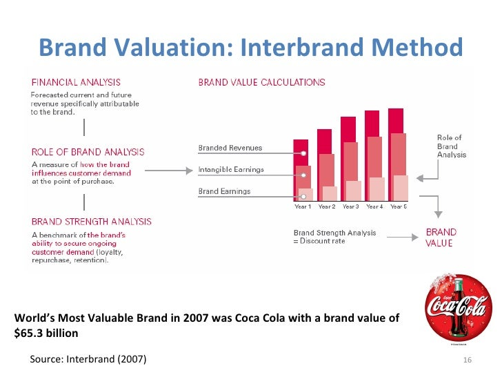 interbrand brand valuation India: brand valuation – approaches and methods last updated: 19 december 2016 interbrand approach interbrand is a brand consultancy firm.