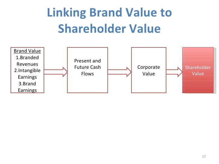 share value Consider the example of the united states the idea that corporations should be  managed to maximize shareholder value has led over the past two decades to.