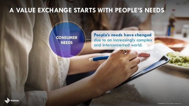 brandshare: how brands & people create value exchange Slide 2