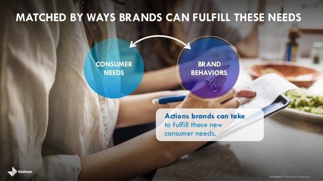brandshare: how brands & people create value exchange Slide 3