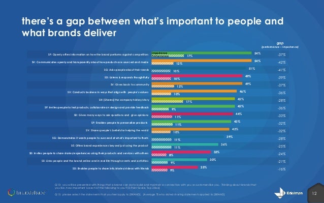there's a gap between what's important to people and what brands deliver gap  (performance – importance) SP: Openly offers...