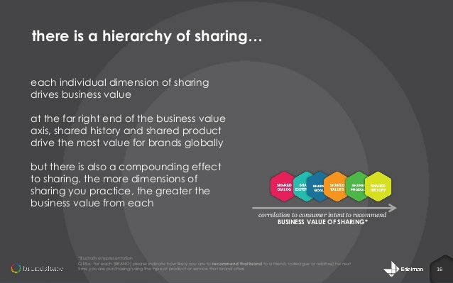 there is a hierarchy of sharing… each individual dimension of sharing drives business value at the far right end of the bu...