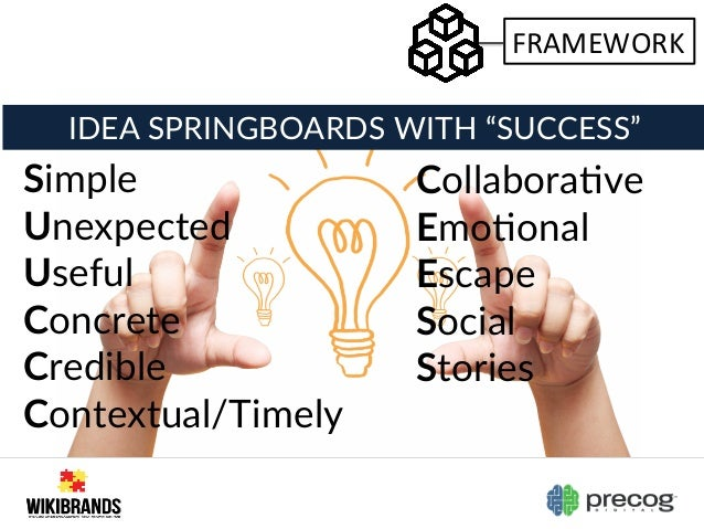 """IDEA SPRINGBOARDS WITH """"SUCCESS""""  Simple  Unexpected  Useful  Concrete  Credible  Contextual/Timely  CollaboraVv..."""